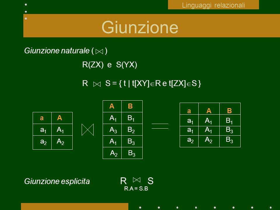 Giunzione Giunzione naturale ( ) R(ZX) e S(YX) R S = { t | t[XY] R e t[ZX] S } a A a 1 A 1 a 2 A 2 a A B a 1 A 1 B 1 a 1 A 1 B 3 a 2 A 2 B 3 A B A 1 B