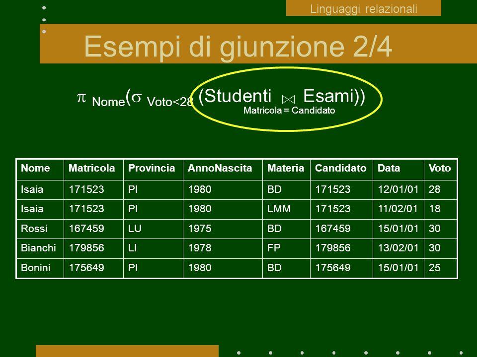 Esempi di giunzione 2/4 Linguaggi relazionali Matricola = Candidato Nome ( Voto<28 (Studenti Esami)) 2515/01/01175649BD1980PI175649Bonini 3013/02/0117
