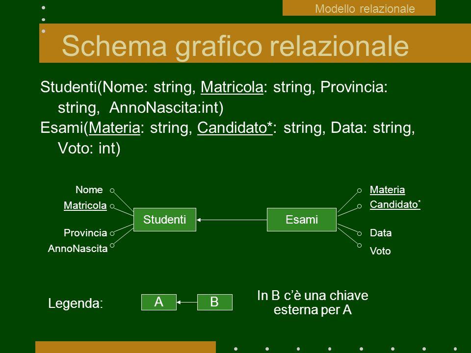 Schema grafico relazionale Studenti(Nome: string, Matricola: string, Provincia: string, AnnoNascita:int) Esami(Materia: string, Candidato*: string, Da