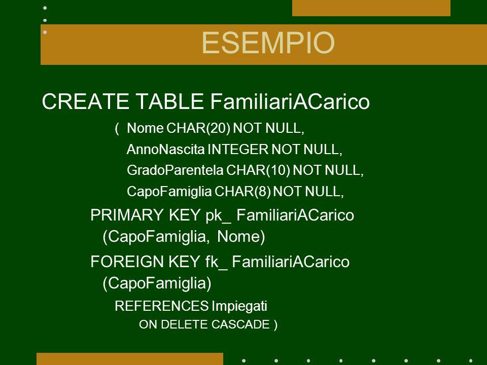 ESEMPIO CREATE TABLE FamiliariACarico (Nome CHAR(20) NOT NULL, AnnoNascita INTEGER NOT NULL, GradoParentela CHAR(10) NOT NULL, CapoFamiglia CHAR(8) NOT NULL, PRIMARY KEY pk_ FamiliariACarico (CapoFamiglia, Nome) FOREIGN KEY fk_ FamiliariACarico (CapoFamiglia) REFERENCES Impiegati ON DELETE CASCADE )