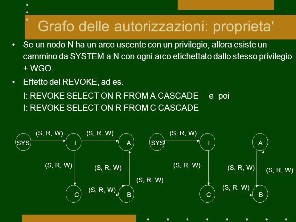 Grafo delle autorizzazioni: proprieta Se un nodo N ha un arco uscente con un privilegio, allora esiste un cammino da SYSTEM a N con ogni arco etichettato dallo stesso privilegio + WGO.