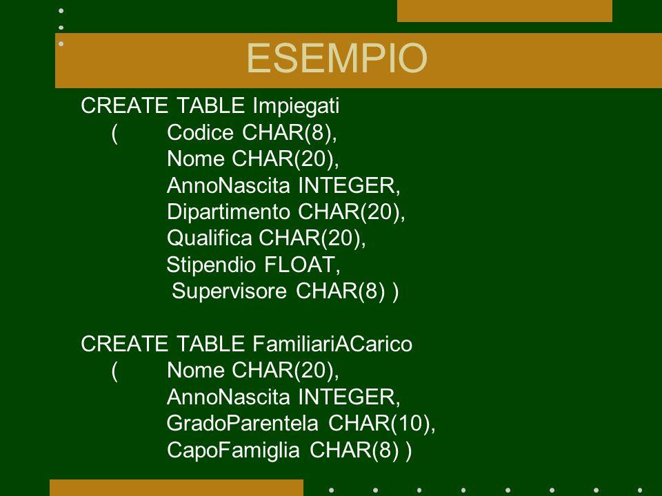 ESEMPIO CREATE TABLE Impiegati (Codice CHAR(8), Nome CHAR(20), AnnoNascita INTEGER, Dipartimento CHAR(20), Qualifica CHAR(20), Stipendio FLOAT, Supervisore CHAR(8) ) CREATE TABLE FamiliariACarico (Nome CHAR(20), AnnoNascita INTEGER, GradoParentela CHAR(10), CapoFamiglia CHAR(8) )