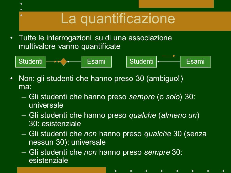 La quantificazione Tutte le interrogazioni su di una associazione multivalore vanno quantificate Non: gli studenti che hanno preso 30 (ambiguo!) ma: –
