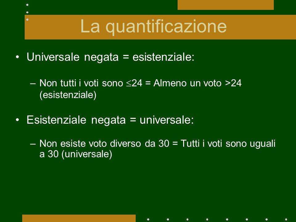 La quantificazione Universale negata = esistenziale: –Non tutti i voti sono 24 = Almeno un voto >24 (esistenziale) Esistenziale negata = universale: –