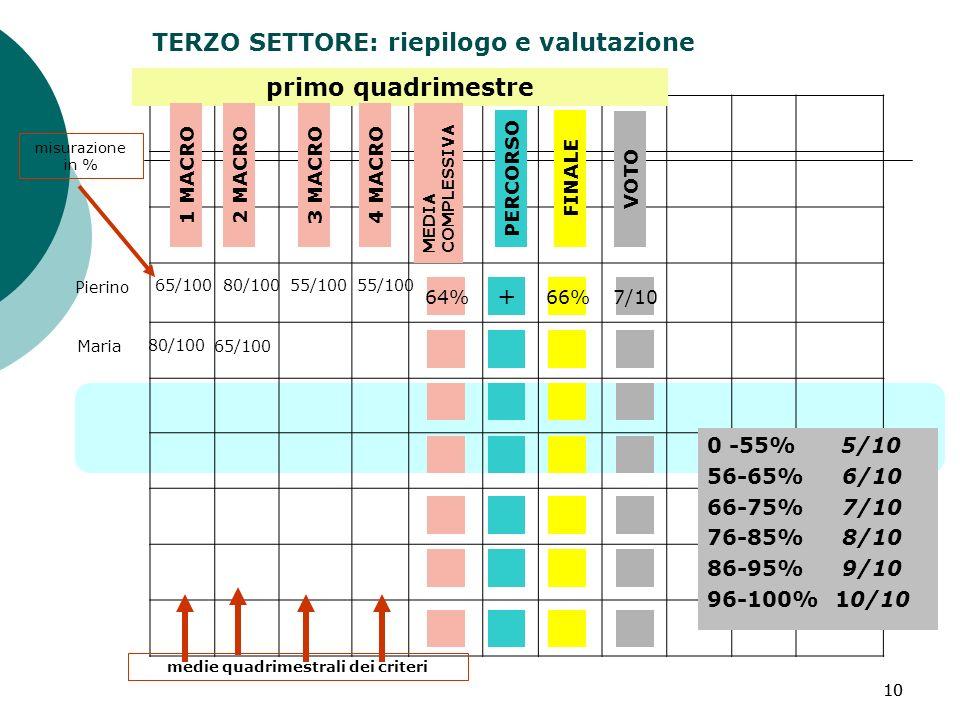 10 primo quadrimestre 65/100 misurazione in % 55/100 80/100 medie quadrimestrali dei criteri 80/10055/100 65/100 Pierino Maria TERZO SETTORE: riepilogo e valutazione 1 MACRO2 MACRO3 MACRO4 MACRO MEDIA COMPLESSIVA 64% PERCORSO + FINALE VOTO 66%7/10 0 -55% 5/10 56-65% 6/10 66-75% 7/10 76-85% 8/10 86-95% 9/10 96-100% 10/10