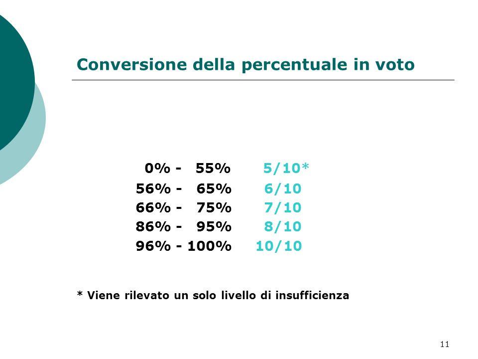 11 Conversione della percentuale in voto 0% - 55% 5/10* 56% - 65% 6/10 66% - 75% 7/10 86% - 95% 8/10 96% - 100% 10/10 * Viene rilevato un solo livello di insufficienza