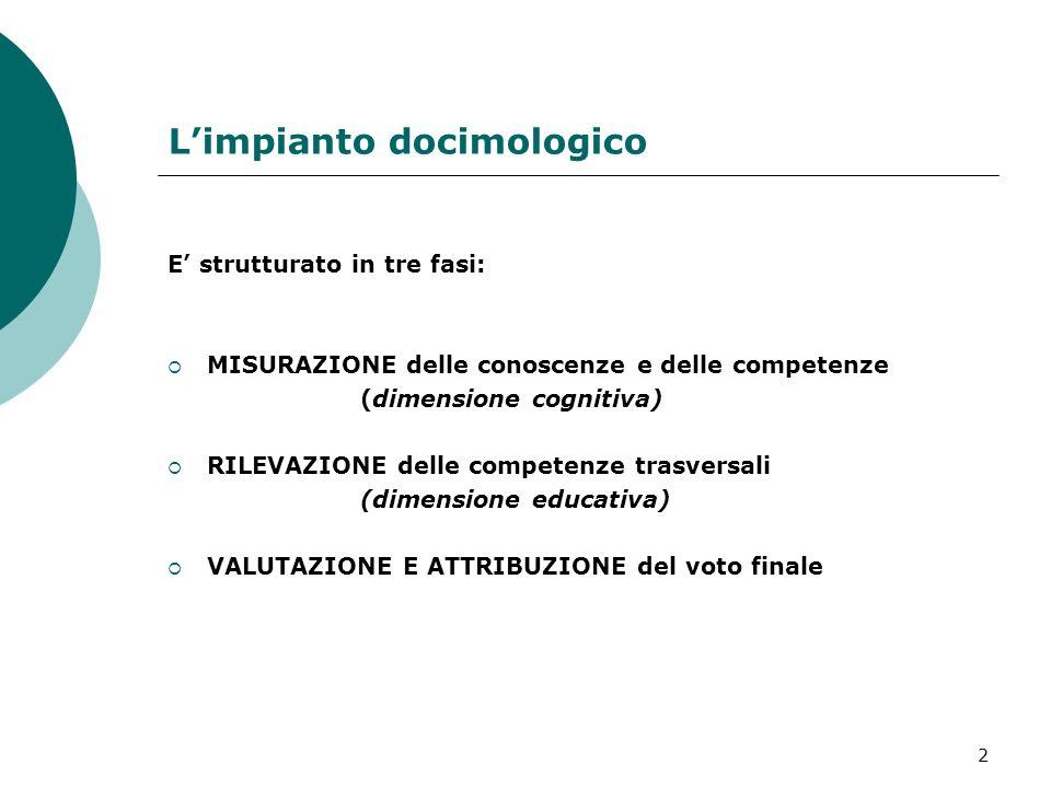 2 Limpianto docimologico E strutturato in tre fasi: MISURAZIONE delle conoscenze e delle competenze (dimensione cognitiva) RILEVAZIONE delle competenze trasversali (dimensione educativa) VALUTAZIONE E ATTRIBUZIONE del voto finale