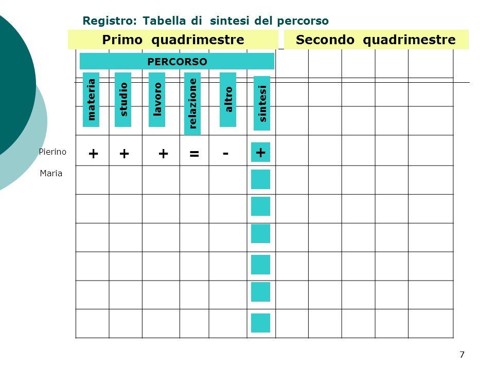 77 Primo quadrimestre Registro: Tabella di sintesi del percorso PERCORSO materia studiolavoro relazione sintesi altro + +++=- Pierino Maria Secondo quadrimestre