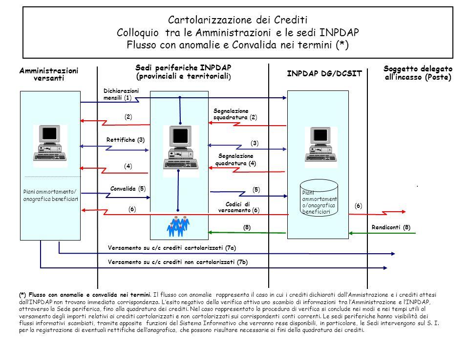 Rendiconti (8) Cartolarizzazione dei Crediti Colloquio tra le Amministrazioni e le sedi INPDAP Flusso con anomalie e Convalida nei termini (*) Amminis