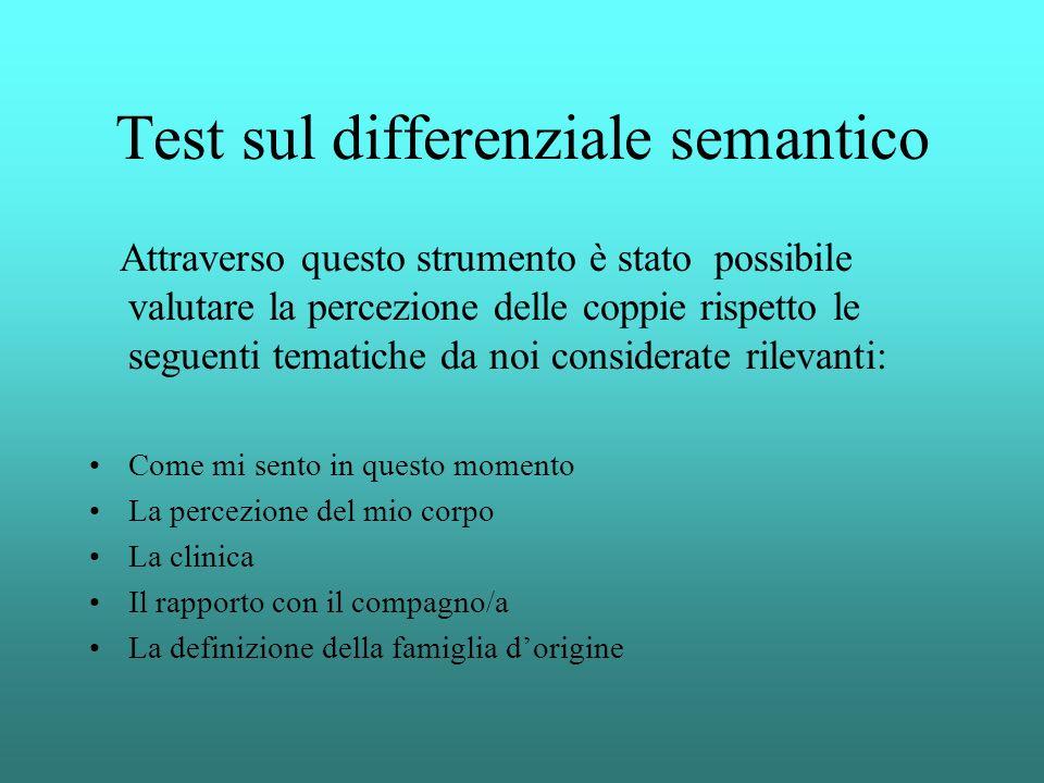 Test sul differenziale semantico Attraverso questo strumento è stato possibile valutare la percezione delle coppie rispetto le seguenti tematiche da n