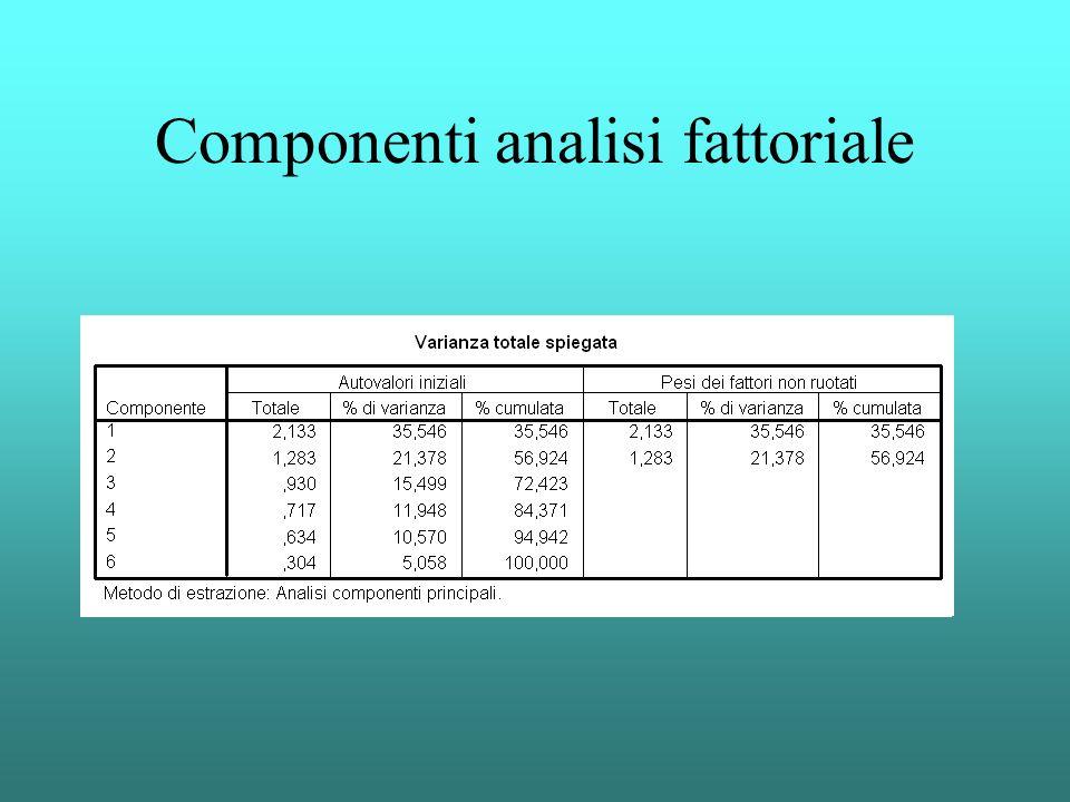Componenti analisi fattoriale