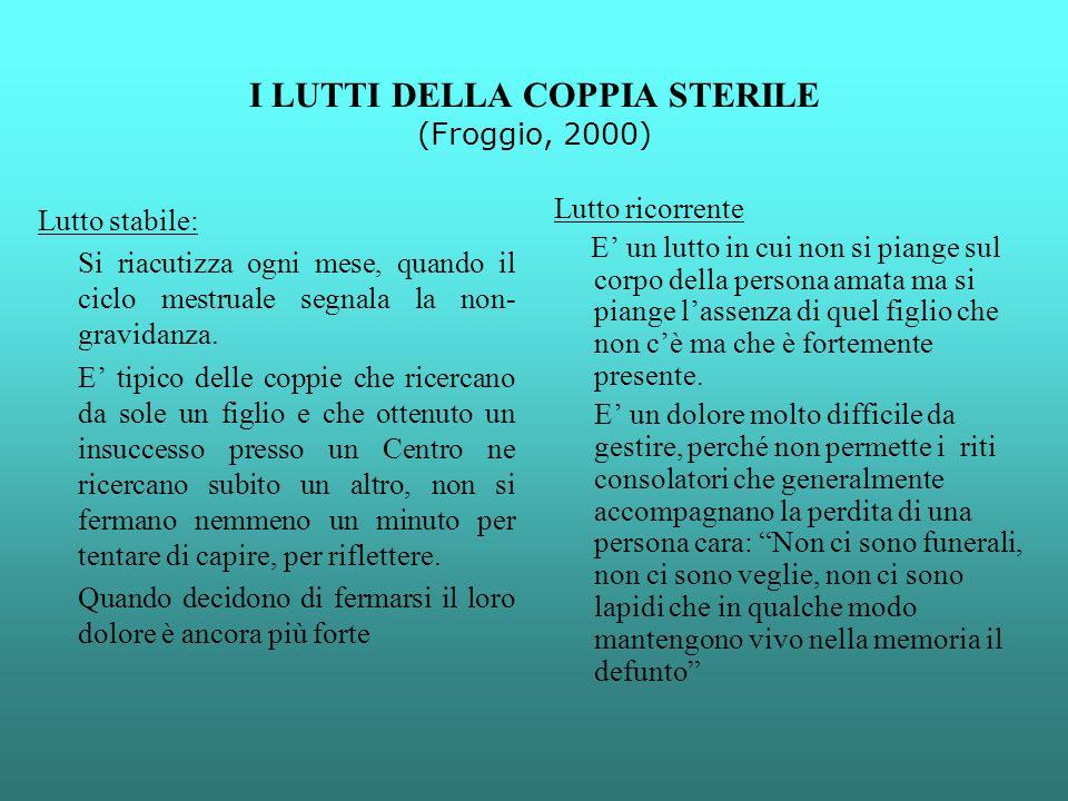 I LUTTI DELLA COPPIA STERILE (Froggio, 2000) Lutto stabile: Si riacutizza ogni mese, quando il ciclo mestruale segnala la non- gravidanza. E tipico de