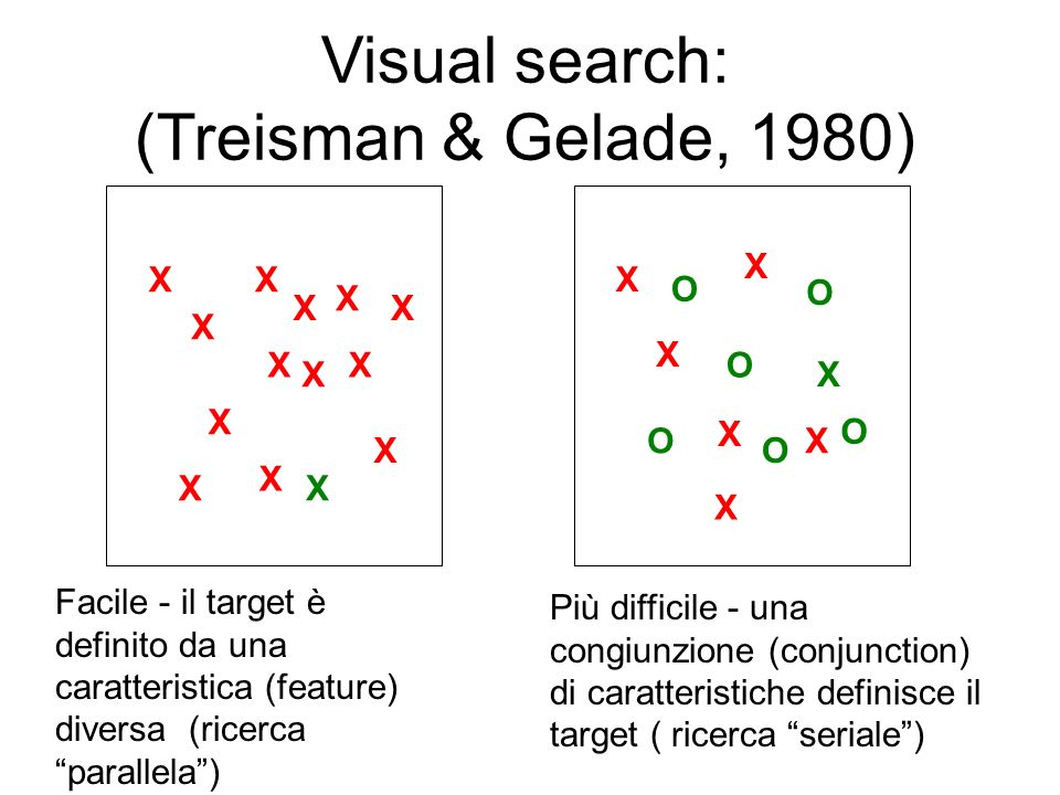 Visual search: (Treisman & Gelade, 1980) Facile - il target è definito da una caratteristica (feature) diversa (ricerca parallela) X X X X XX X X X X