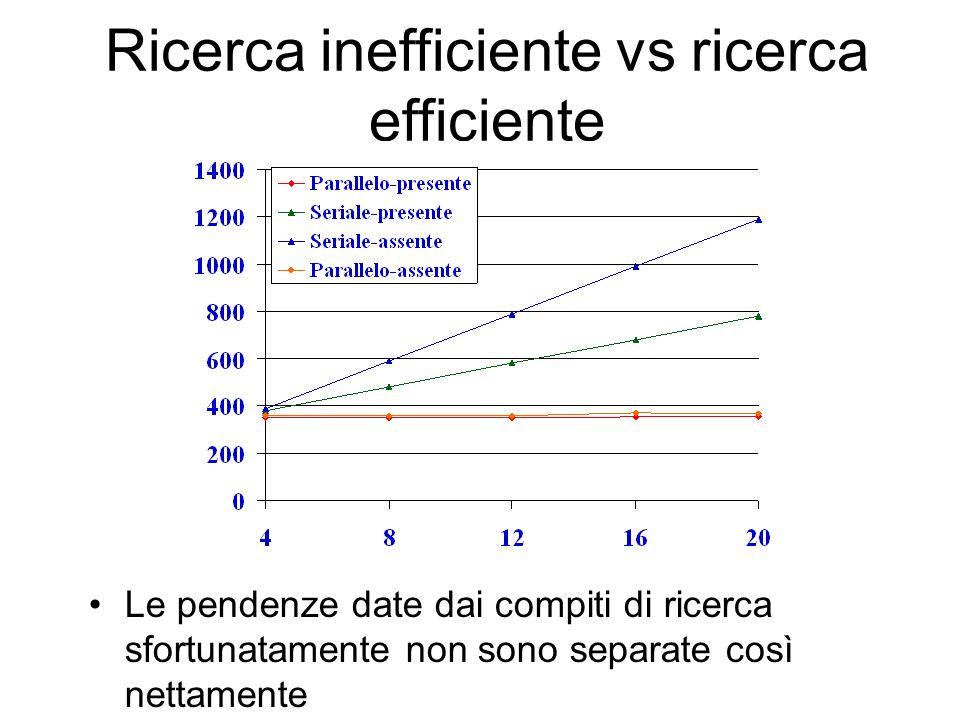Ricerca inefficiente vs ricerca efficiente Le pendenze date dai compiti di ricerca sfortunatamente non sono separate così nettamente