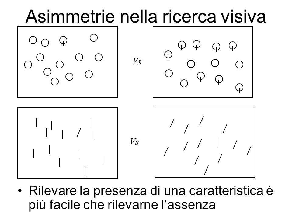Asimmetrie nella ricerca visiva Rilevare la presenza di una caratteristica è più facile che rilevarne lassenza Vs