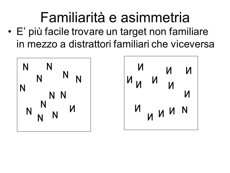 Familiarità e asimmetria E più facile trovare un target non familiare in mezzo a distrattori familiari che viceversa