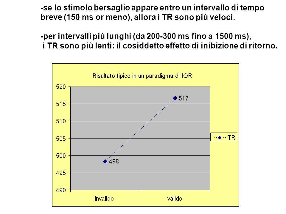 -se lo stimolo bersaglio appare entro un intervallo di tempo breve (150 ms or meno), allora i TR sono più veloci. -per intervalli più lunghi (da 200-3