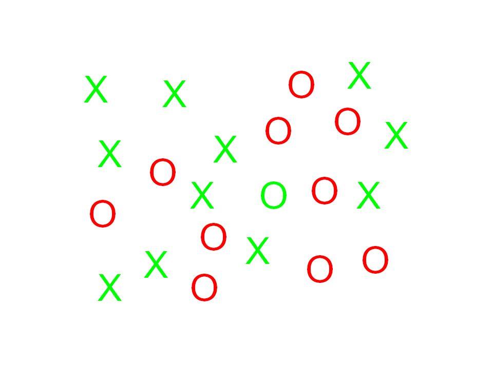 Visual search: (Treisman & Gelade, 1980) Facile - il target è definito da una caratteristica (feature) diversa (ricerca parallela) X X X X XX X X X X X X X X X X X X O X O O O O O X X Più difficile - una congiunzione (conjunction) di caratteristiche definisce il target ( ricerca seriale)