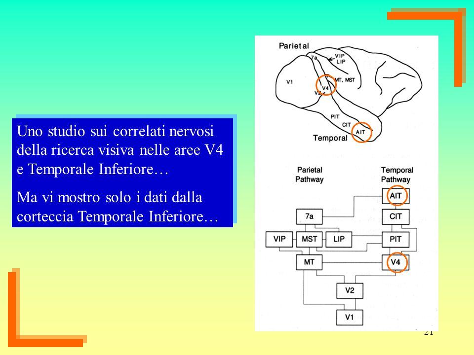 21 Uno studio sui correlati nervosi della ricerca visiva nelle aree V4 e Temporale Inferiore… Ma vi mostro solo i dati dalla corteccia Temporale Infer