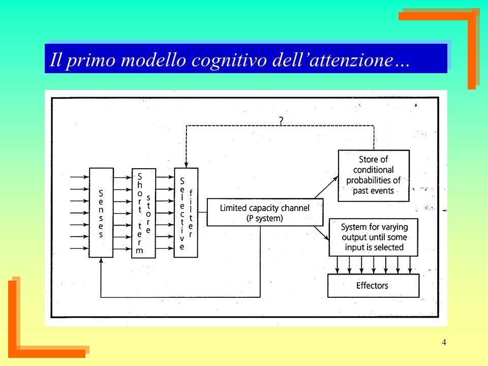 4 Il primo modello cognitivo dellattenzione…
