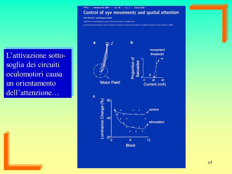 45 Lattivazione sotto- soglia dei circuiti oculomotori causa un orientamento dellattenzione…