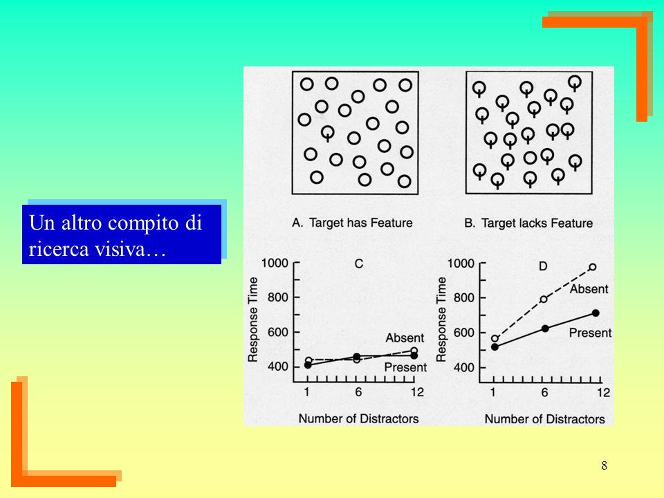 9 Non e chiaro se limpegno attenzionale in alcuni compiti di ricerca visiva vada inteso in termini di analisi seriale degli elementi oppure in termini di competizione fra di essi…