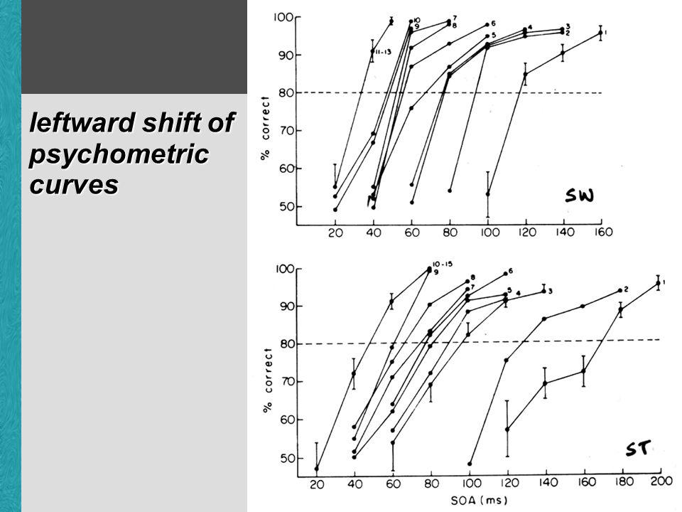 leftward shift of psychometric curves