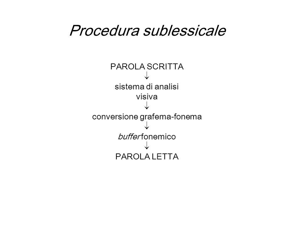 Procedura sublessicale PAROLA SCRITTA sistema di analisi visiva conversione grafema-fonema buffer fonemico PAROLA LETTA