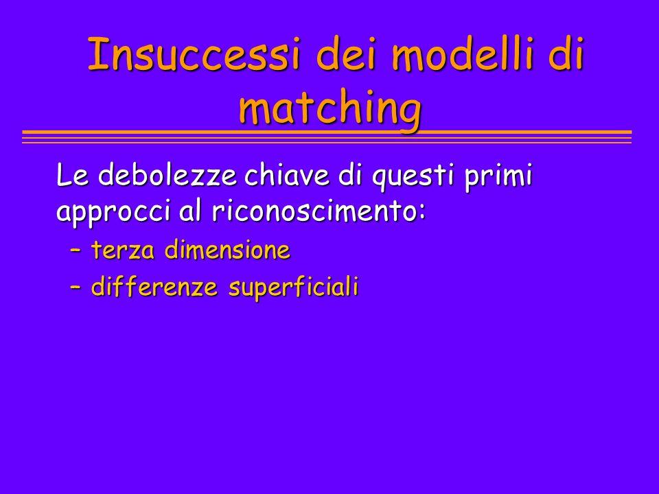 Insuccessi dei modelli di matching Insuccessi dei modelli di matching Le debolezze chiave di questi primi approcci al riconoscimento: –terza dimension