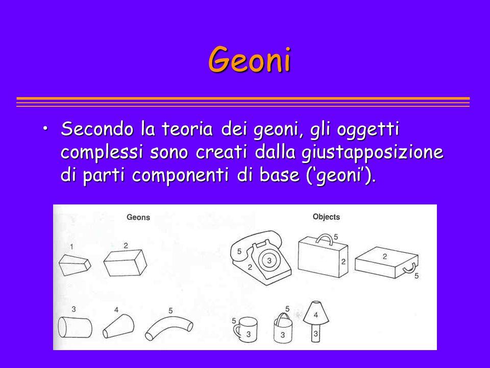 Geoni Geoni Secondo la teoria dei geoni, gli oggetti complessi sono creati dalla giustapposizione di parti componenti di base (geoni).Secondo la teori