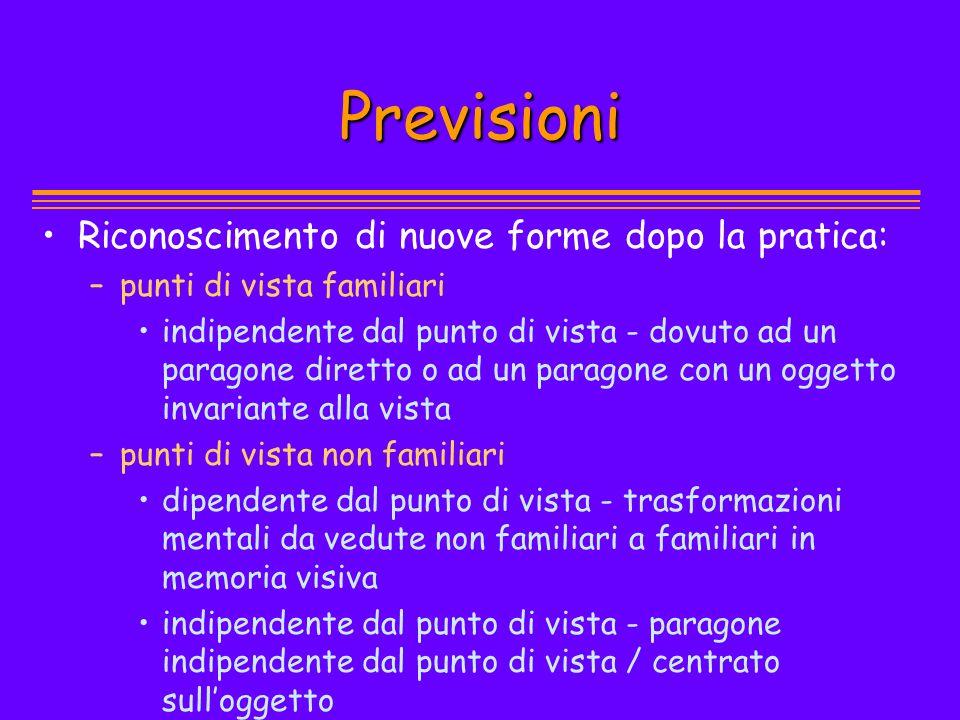 Previsioni Riconoscimento di nuove forme dopo la pratica: – –punti di vista familiari indipendente dal punto di vista - dovuto ad un paragone diretto