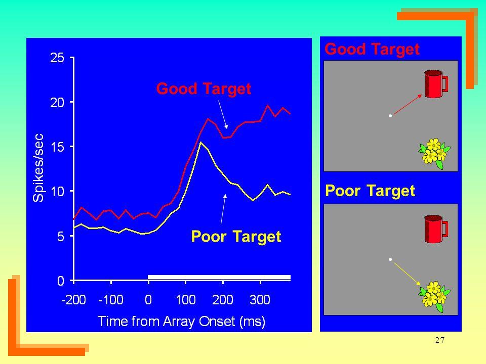 27 Poor Target Good Target Poor Target Good Target