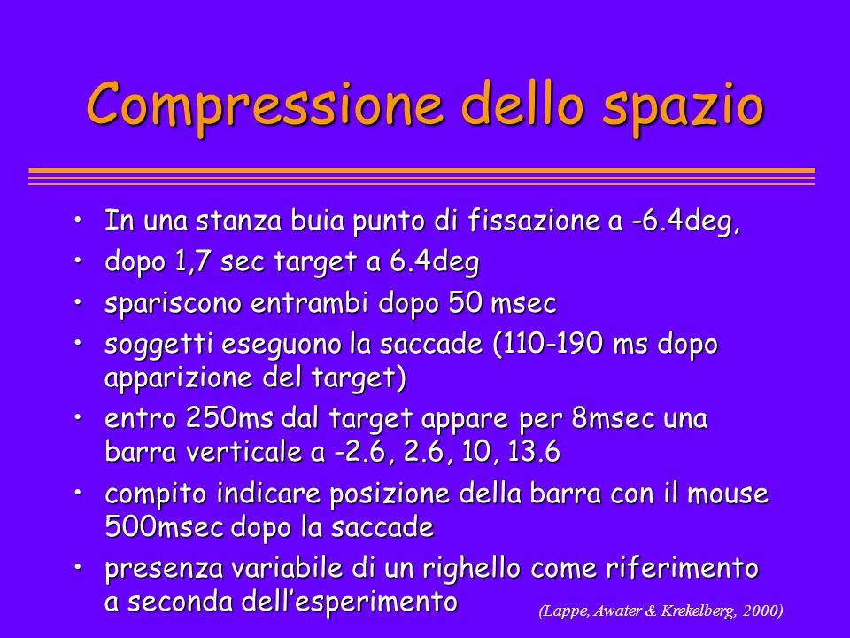 (Lappe, Awater & Krekelberg, 2000) Compressione dello spazio In una stanza buia punto di fissazione a -6.4deg,In una stanza buia punto di fissazione a