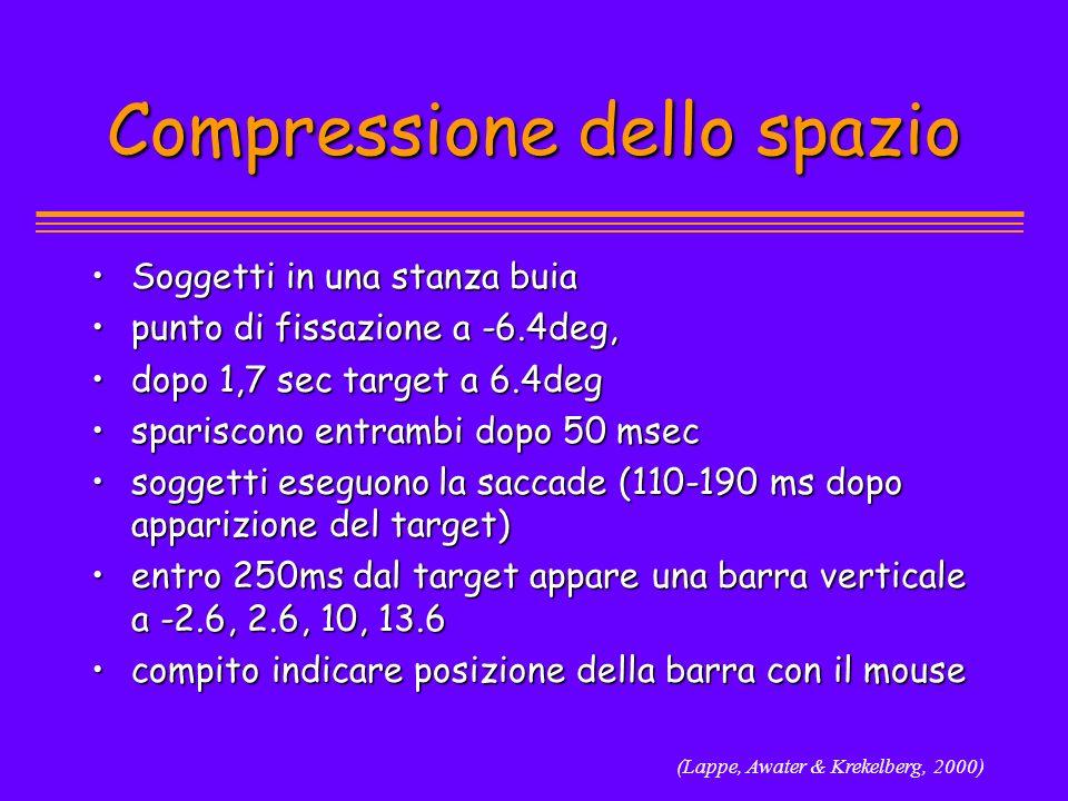 Compressione dello spazio Soggetti in una stanza buiaSoggetti in una stanza buia punto di fissazione a -6.4deg,punto di fissazione a -6.4deg, dopo 1,7