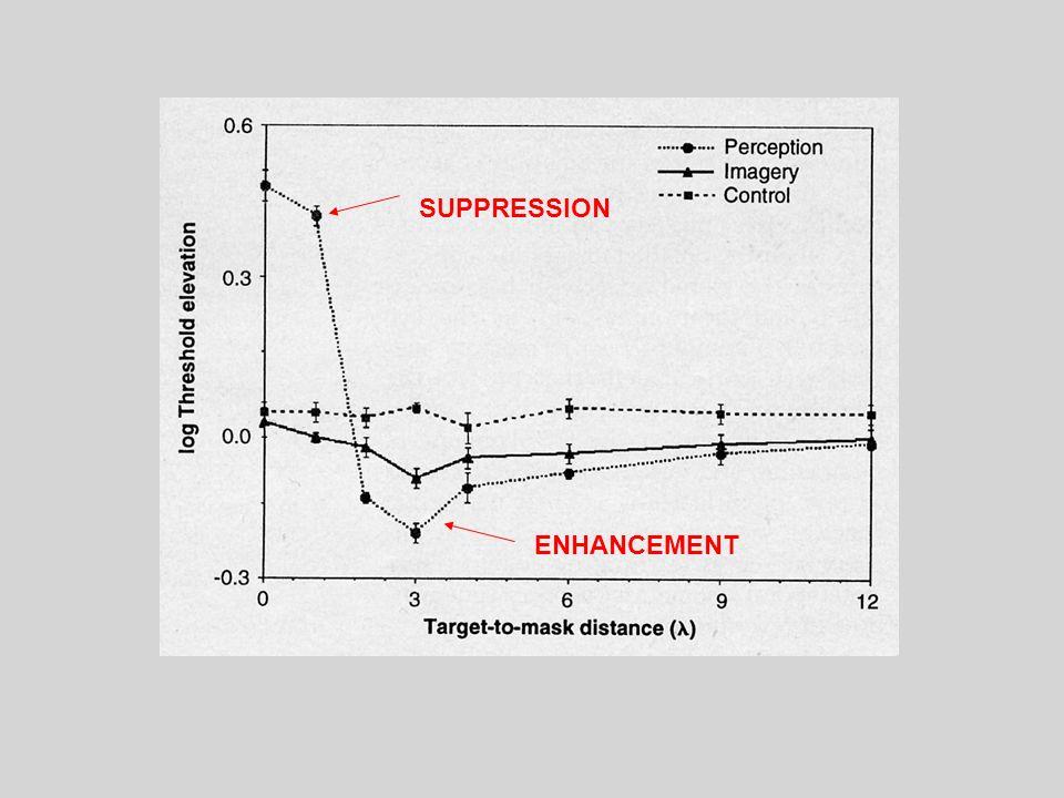 SUPPRESSION ENHANCEMENT