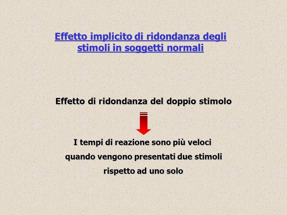 Effetto di ridondanza del doppio stimolo I tempi di reazione sono più veloci quando vengono presentati due stimoli rispetto ad uno solo Effetto implic