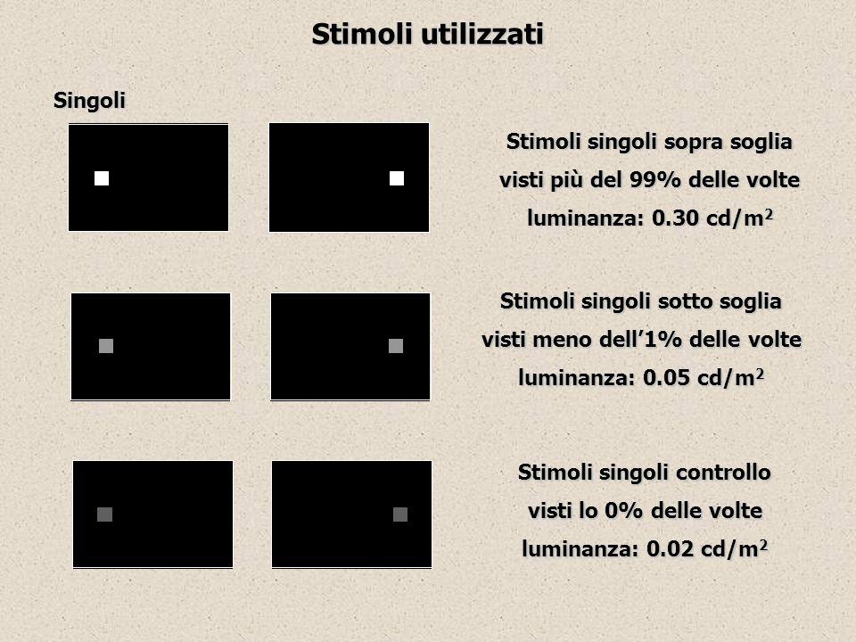 Stimoli singoli sopra soglia visti più del 99% delle volte luminanza: 0.30 cd/m 2 Stimoli singoli sotto soglia visti meno dell1% delle volte luminanza