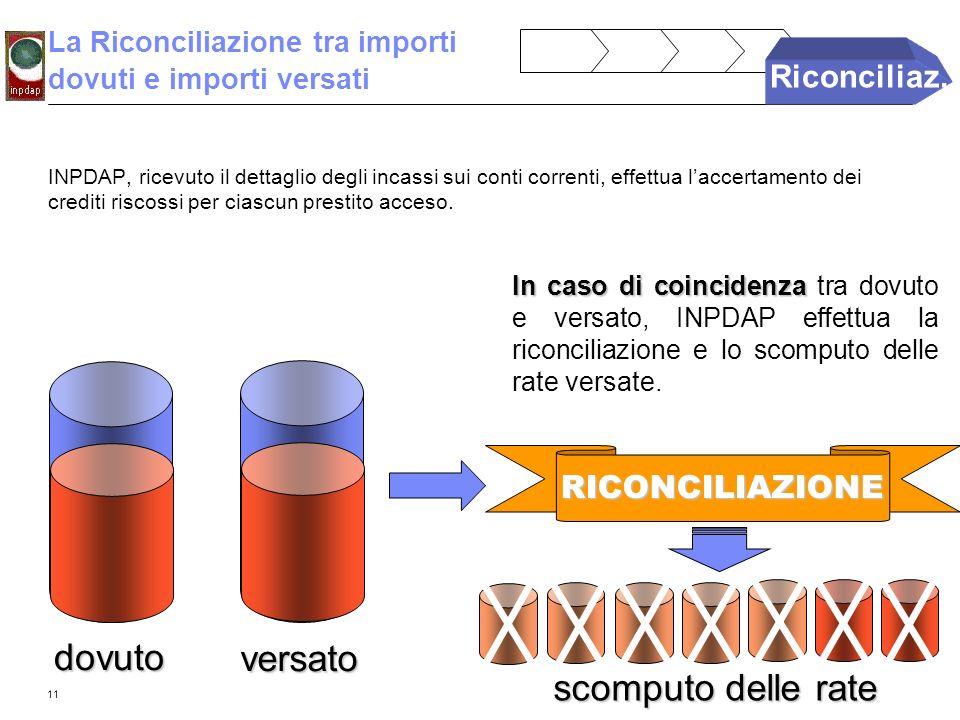 11 La Riconciliazione tra importi dovuti e importi versati In caso di coincidenza In caso di coincidenza tra dovuto e versato, INPDAP effettua la rico
