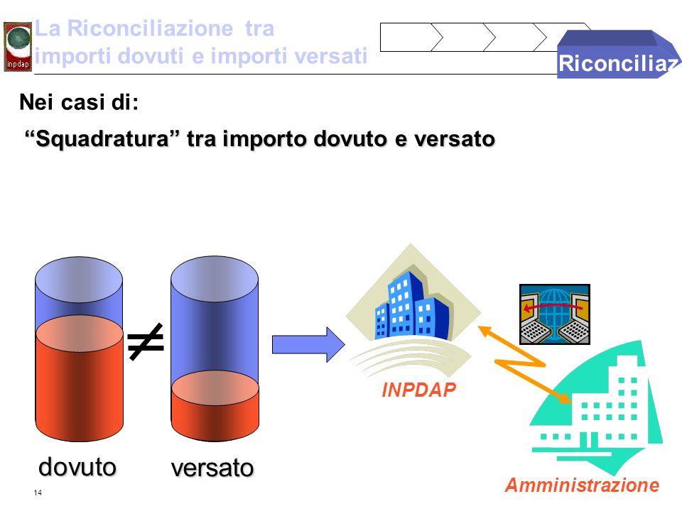 14 La Riconciliazione tra importi dovuti e importi versati dovuto versato Nei casi di: Squadratura tra importo dovuto e versato INPDAP attiva il collo