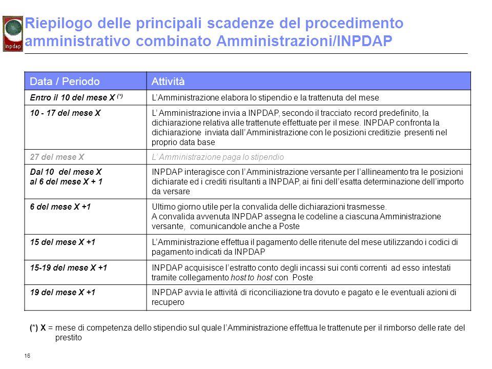16 Riepilogo delle principali scadenze del procedimento amministrativo combinato Amministrazioni/INPDAP Data / PeriodoAttività Entro il 10 del mese X