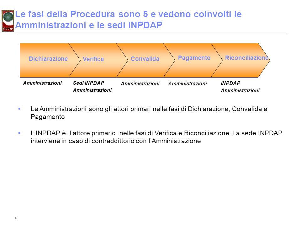 4 Le fasi della Procedura sono 5 e vedono coinvolti le Amministrazioni e le sedi INPDAP Amministrazioni Sedi INPDAP Amministrazioni Le Amministrazioni