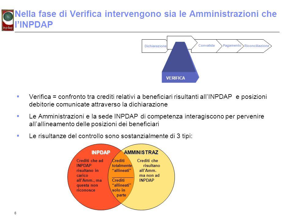 6 Nella fase di Verifica intervengono sia le Amministrazioni che lINPDAP Verifica = confronto tra crediti relativi a beneficiari risultanti allINPDAP
