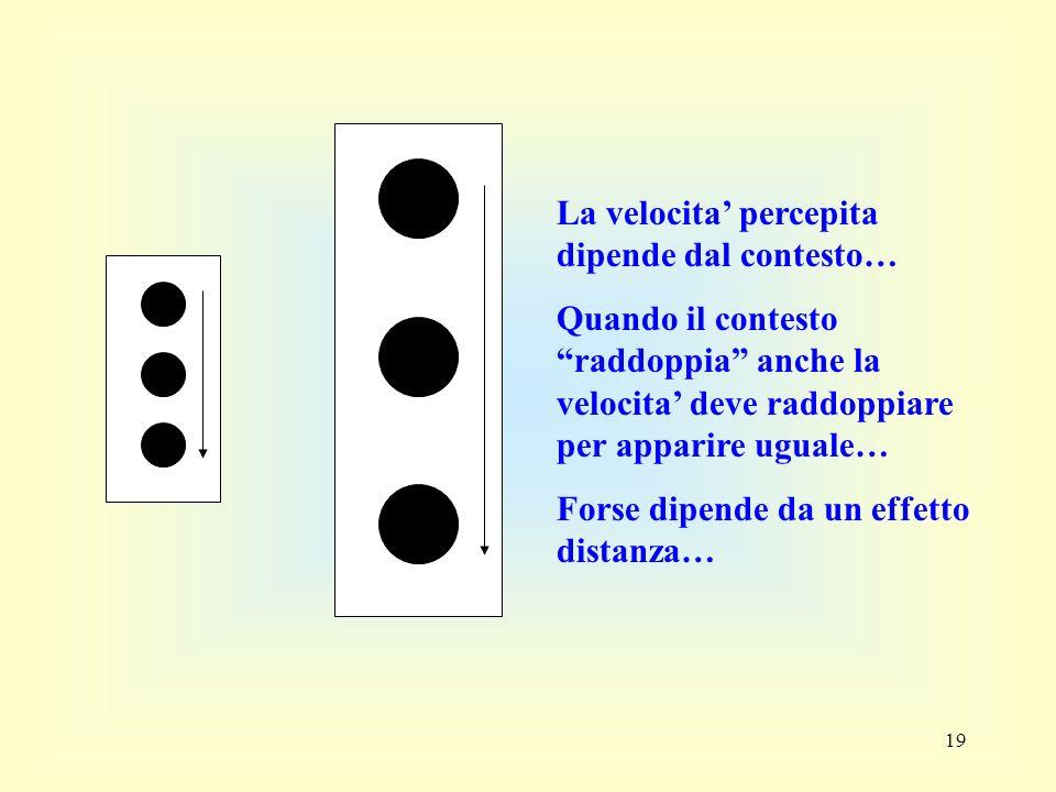 19 La velocita percepita dipende dal contesto… Quando il contesto raddoppia anche la velocita deve raddoppiare per apparire uguale… Forse dipende da u