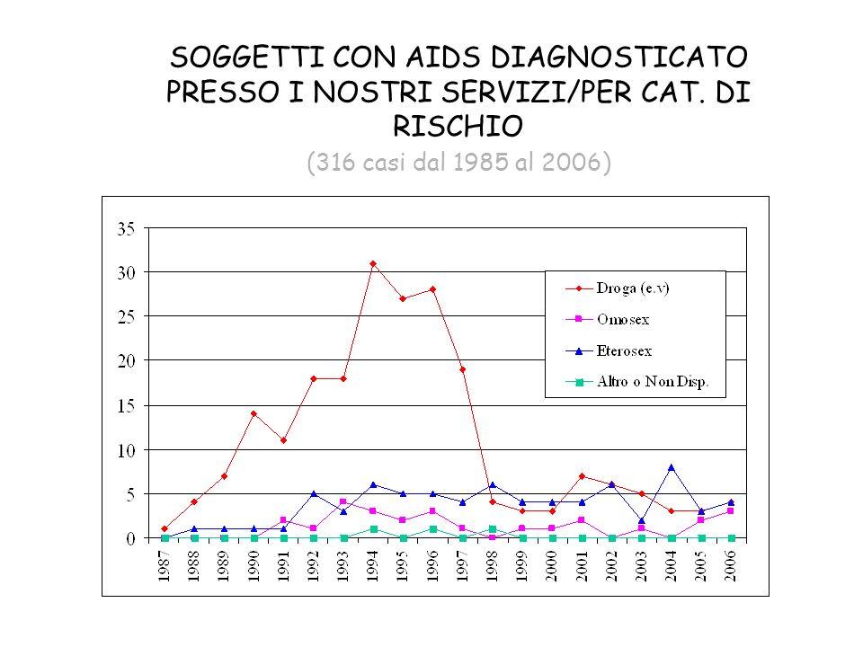SOGGETTI CON AIDS DIAGNOSTICATO PRESSO I NOSTRI SERVIZI/PER CAT. DI RISCHIO (316 casi dal 1985 al 2006)