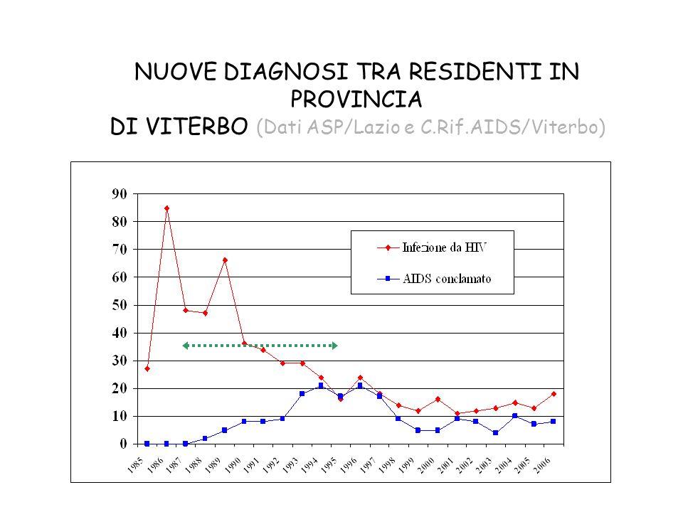 NUOVE DIAGNOSI TRA RESIDENTI IN PROVINCIA DI VITERBO (Dati ASP/Lazio e C.Rif.AIDS/Viterbo)