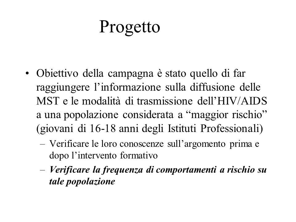 Progetto Obiettivo della campagna è stato quello di far raggiungere linformazione sulla diffusione delle MST e le modalità di trasmissione dellHIV/AID