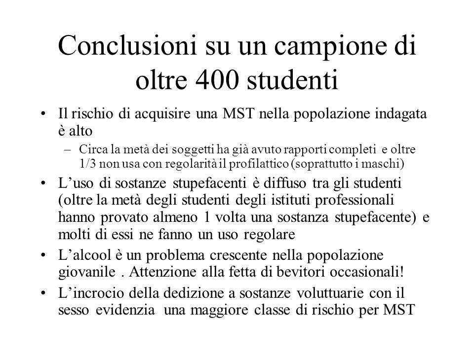 Conclusioni su un campione di oltre 400 studenti Il rischio di acquisire una MST nella popolazione indagata è alto –Circa la metà dei soggetti ha già
