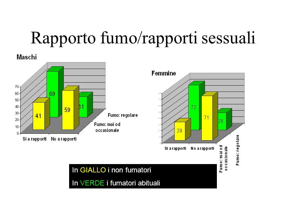 Rapporto fumo/rapporti sessuali In GIALLO i non fumatori In VERDE i fumatori abituali