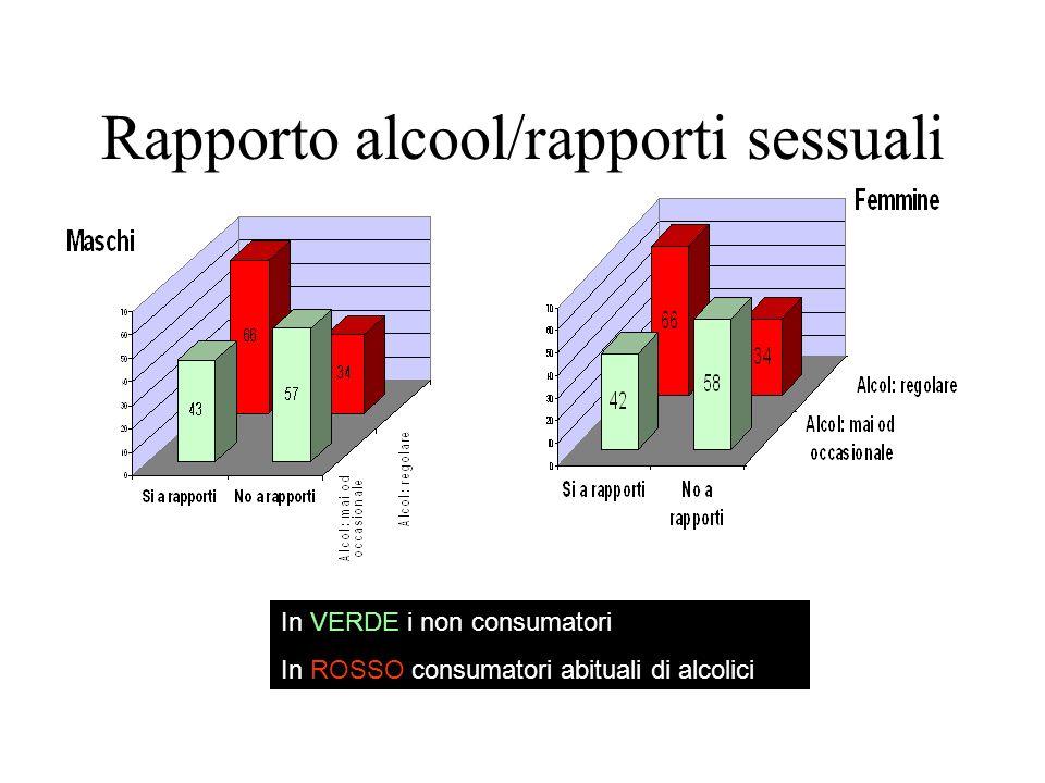 Rapporto alcool/rapporti sessuali In VERDE i non consumatori In ROSSO consumatori abituali di alcolici