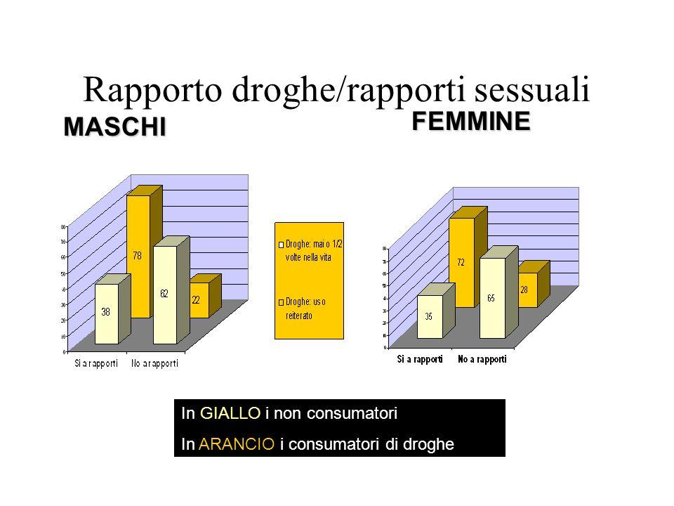 Rapporto droghe/rapporti sessuali MASCHI FEMMINE In GIALLO i non consumatori In ARANCIO i consumatori di droghe